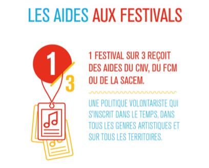 Aideauxfestivals